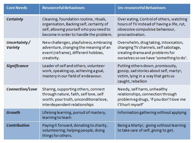 Six Core Human Needs and behaviours from Anthony Robbins - why we do what we do