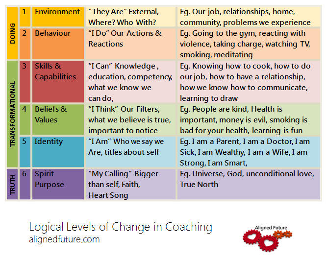 Logical Levels of Change in Coaching