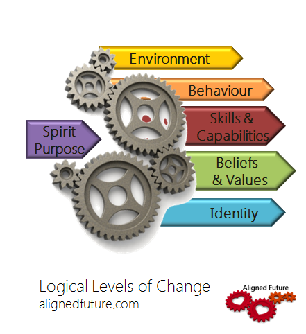 Logical Levels and the secrets to lasting change
